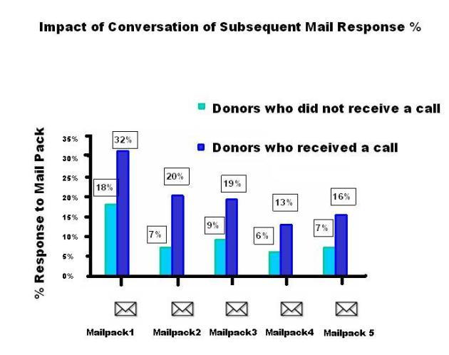 subsequent mail response graph2